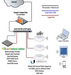 ubiquiti wiring diagram wiring diagram priv ubiquiti poe wiring diagram ubiquiti wiring diagram [ 3007 x 3921 Pixel ]