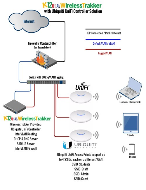 small resolution of ubiquiti wiring diagram wiring diagram hostubiquiti wiring diagram wiring diagram sys ubiquiti poe wiring diagram ubiquiti