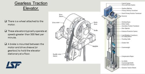 small resolution of rope machine line diagram