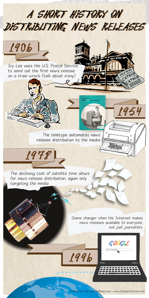 Hoffman Infographic- Short history of distributing news releases