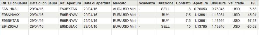 risultati di trading