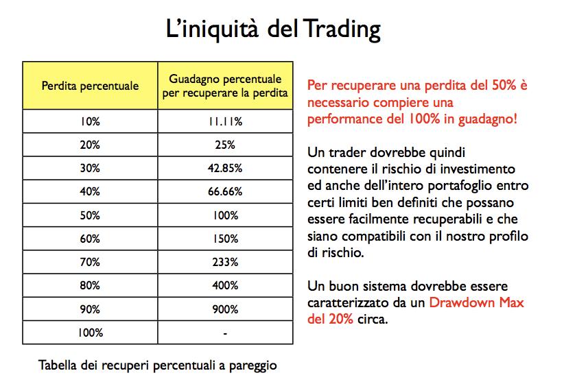 iniquita-del-trading