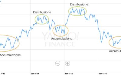 Previsioni Borsa. Informazioni Utili e Guida per Guadagnare con i Segnali di Trading.