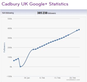 Marketing Strategie Plan Social Media Marketing Google+ vs. Facebook Cadbury UK Socialbakers Google+ Statistik