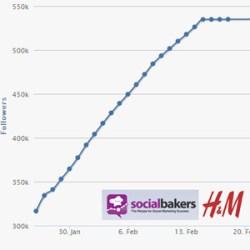 Marketing Strategie Plan Social Media H&M auf Google+ Social Media Strategie