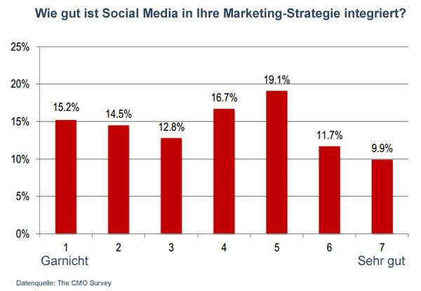 Social Media Integration in die Marketing-Strategie