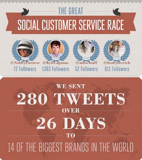Kundenservice via Twitter: Ein Social Media Experiment