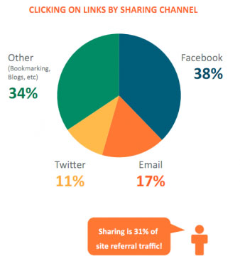 Social Media Networks Facebook Twitter Marketing Weltweit