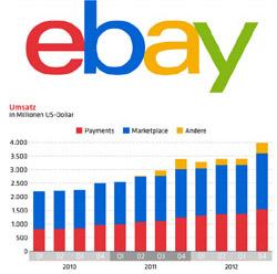 ebay statista