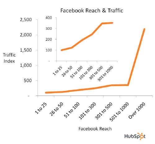 Traffic Blog-Frequenz B2B B2C