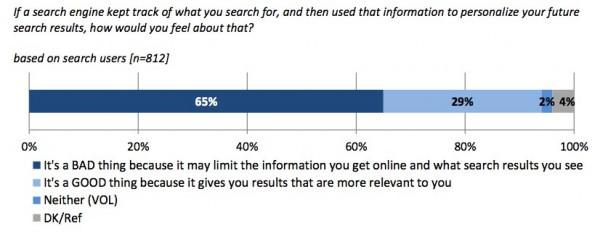 Marketing Strategie PPersonalisierte Suche fordert Twitter und Facebook heraus