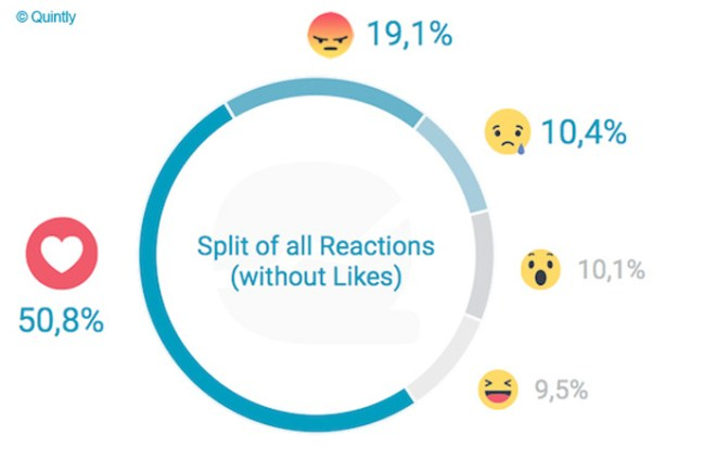 Quntly-Studie Facebook Reactions