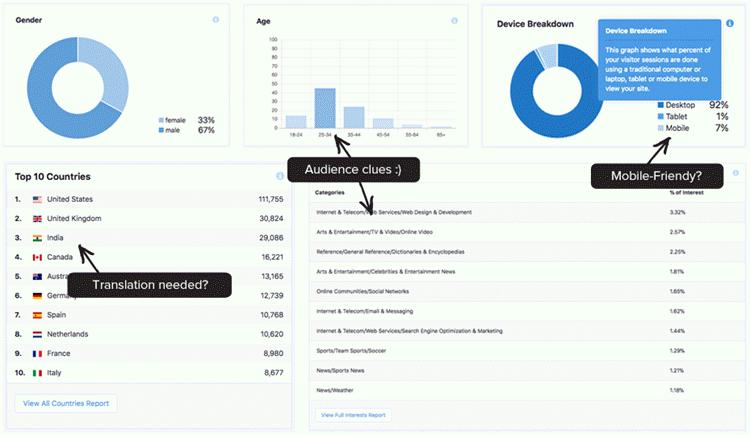 miglior plugin di wordpress per analisi