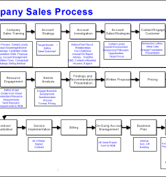 figure 1 too many steps make this process map hard to use click to enlarge  [ 1287 x 899 Pixel ]