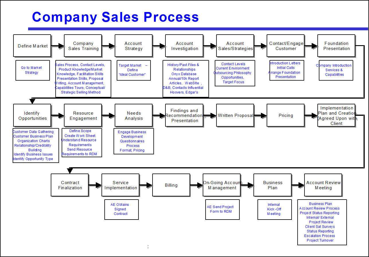 sales process flow diagram examples volvo v70 wiring 1999 avoid the four most common mistakes of mapping