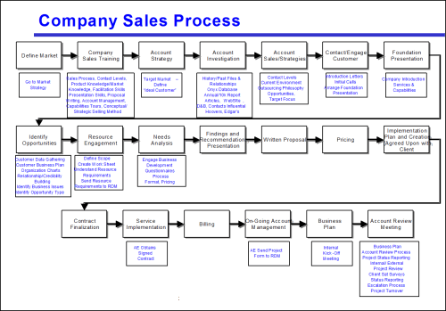 small resolution of figure 1 too many steps make this process map hard to use click to enlarge