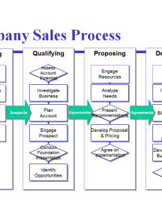 Figure grouping activities according to goals creates focus click enlarge also avoid the four most common mistakes of sales process mapping rh isixsigma