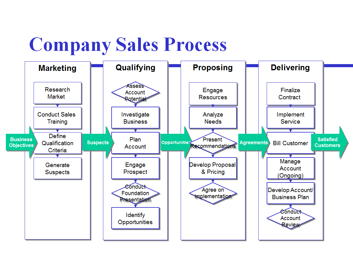 sales process flow diagram examples left bundle branch block heart avoid the four most common mistakes of mapping