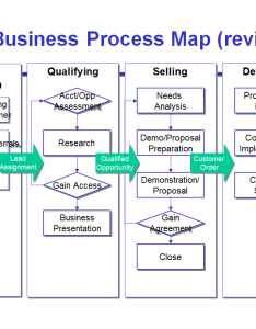Avoid the four most common mistakes of sales process mapping also map examples selo  ink rh