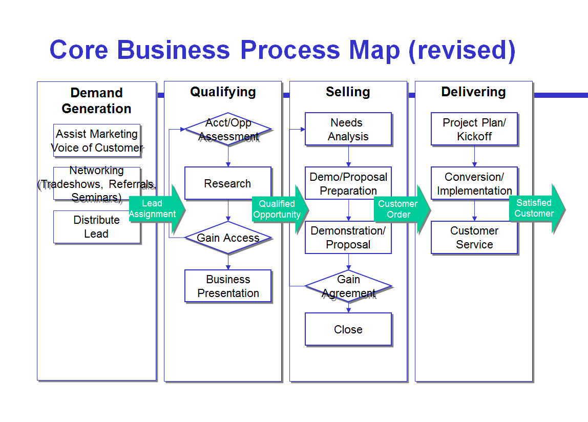 crm process flow diagram how to read electrical elementary wiring diagrams salesforce map