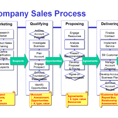 Crm Workflow Diagram Whirlpool Cabrio Platinum Washer Wiring Avoid The Four Most Common Mistakes Of Sales Process Mapping