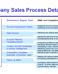 also avoid the four most common mistakes of sales process mapping rh isixsigma