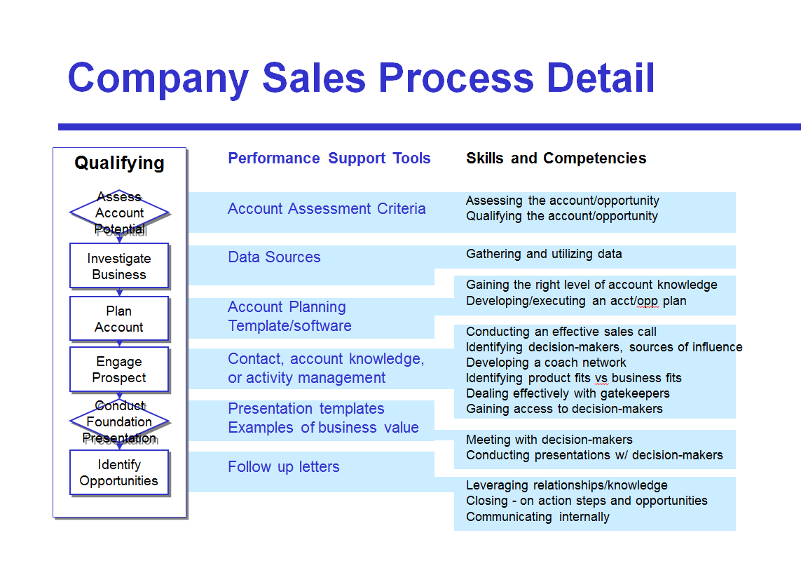 sales process flow diagram examples wiring for caravan 13 pin plug avoid the four most common mistakes of mapping