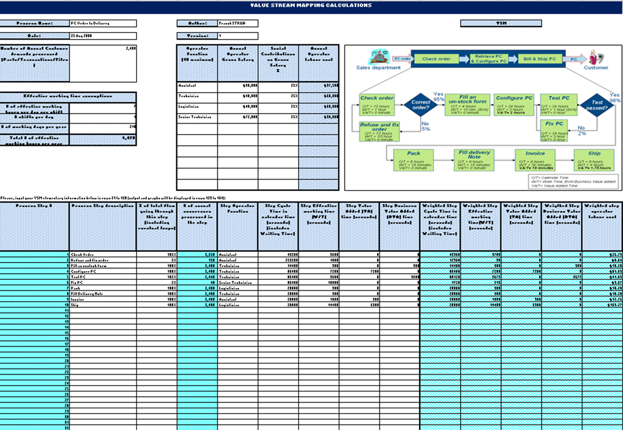 Value Stream Mapping Vsm Calculator Isixsigma