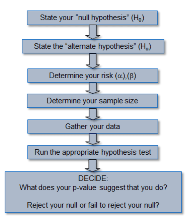 Hypothesis Testing Definition