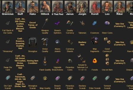 Path of Exile Betrayal League Syndicate Rewards