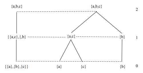 small resolution of fig 7 a classification right as a chain of partitions left