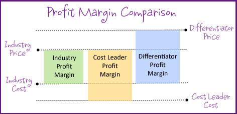 Profit Margin Comparison