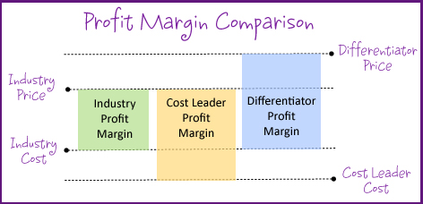 Profit Margin Comparison