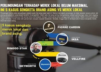 Perlindungan Terhadap Merek Lokal Belum Maksimal, ini 5 Kasus Sengekta Brand Asing vs Merek Lokal. Foto: Media HIPMI