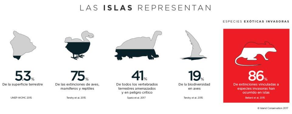 conservacion de islas infografico extinciones