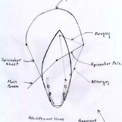 Standing Rigging Diagram Renault Trafic Wiring Pdf Spinnaker Product Diagrams