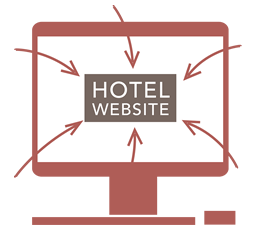 Advantages of Increasing Hotel Direct Bookings | Island ...