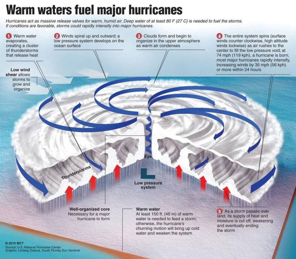 medium resolution of hurricane terms to know and understand before the storm hilton head island packet