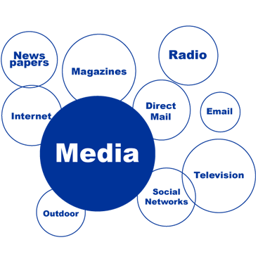 Various marketing avenues