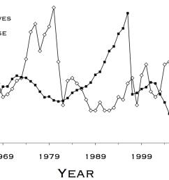 five decades of wolf moose dynamics [ 1227 x 684 Pixel ]