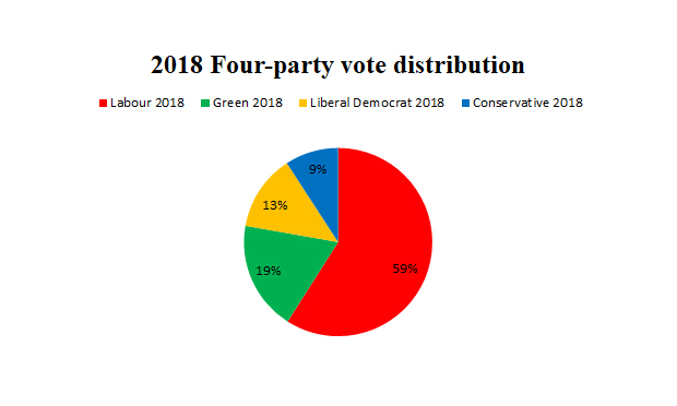 Islington election results 2018