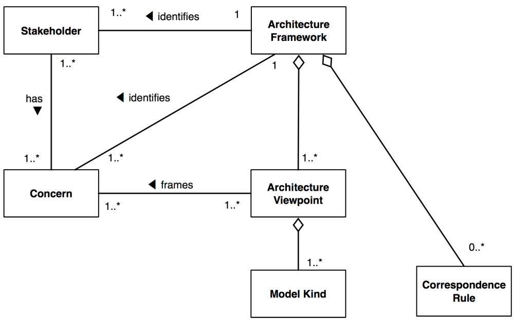 medium resolution of architecture frameworks and architecture description languages
