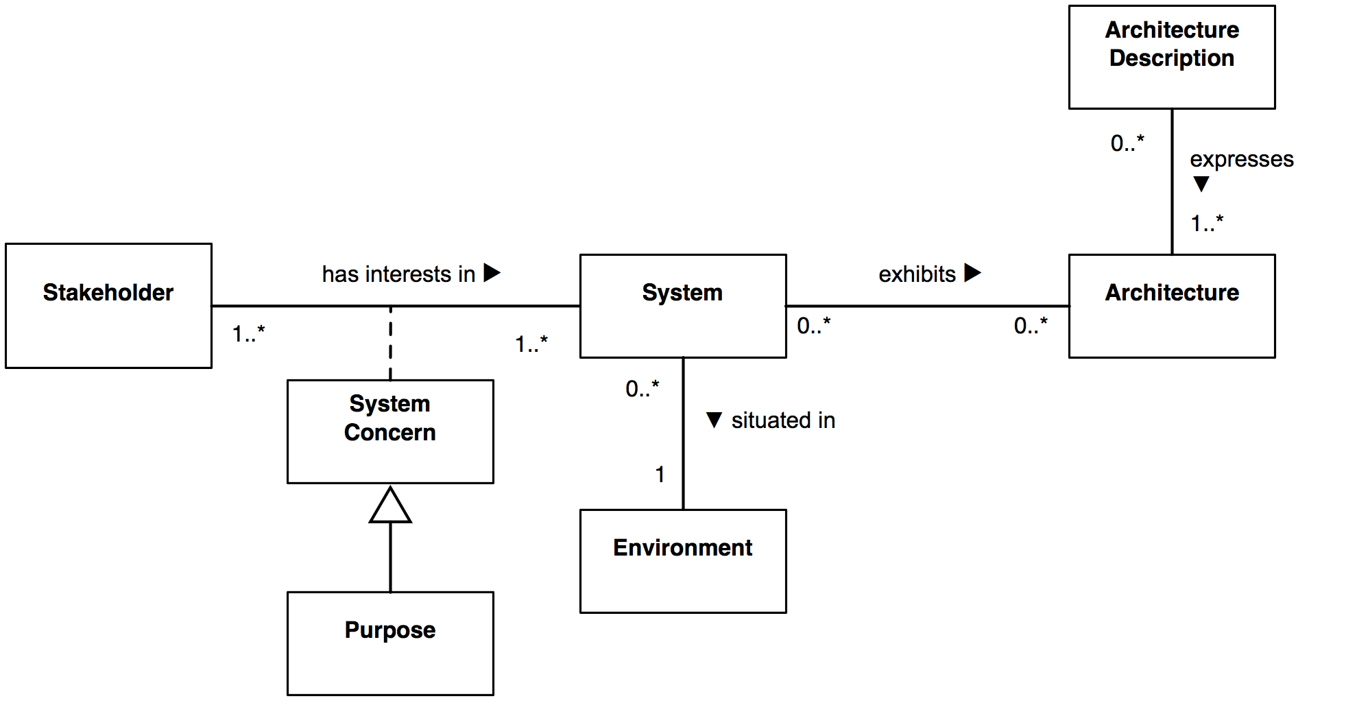 hight resolution of context of architecture description