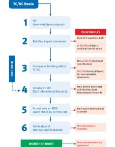Iso standards development process also developing rh