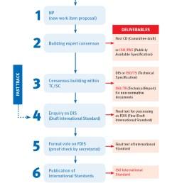 iso standards development process [ 979 x 1365 Pixel ]