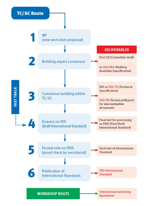 small resolution of iso standards development process