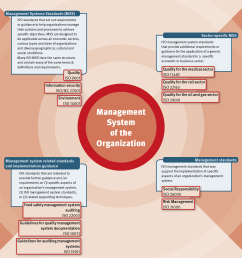 management standards management systems standards and related standards [ 1594 x 1594 Pixel ]