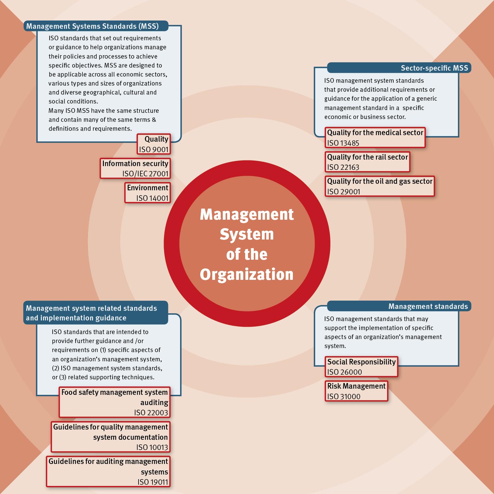hight resolution of management standards management systems standards and related standards