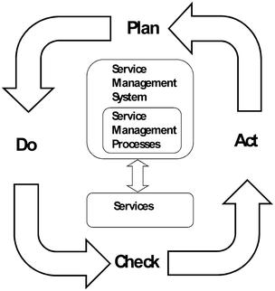 ISO/IEC 20000-1:2011(en), Information technology ? Service