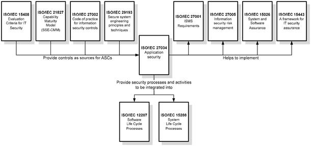 ISO/IEC 27034-1:2011(en), Information technology